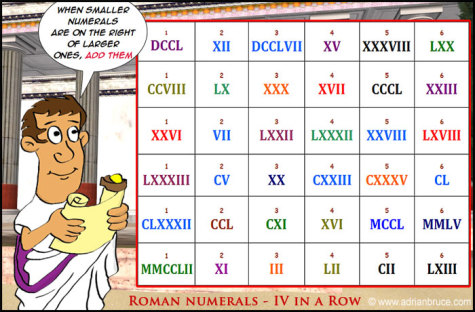 How well do you know your Roman Numerals?